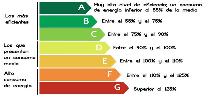 Certificado energético de edificio